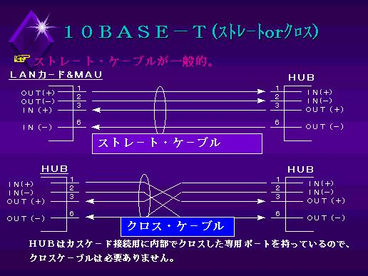 10BASE-T(ストレートorクロス)