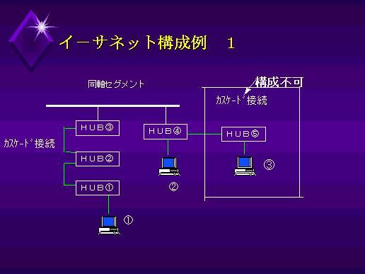 Ethernetの構成例